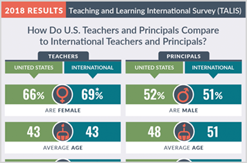 In Conversation: Insights on U.S. Teachers and Principals from an International Survey
