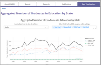 Data Visualizations: Teacher Shortages