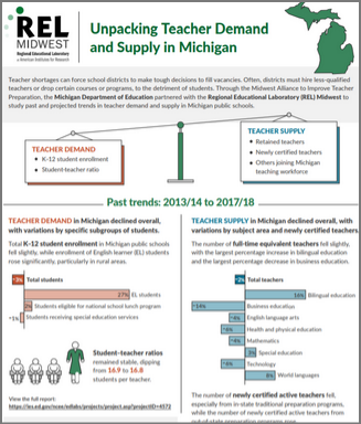 Past and Projected Trends in Teacher Demand and Supply in Michigan