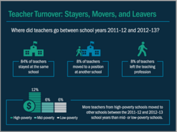 A Teacher Workforce Snapshot in Infographics