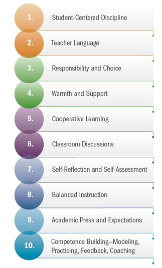 The GTL Center's Ten Teaching Practices for SEL