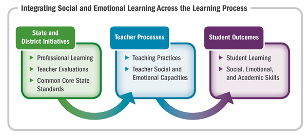 How To Implement Social And Emotional >> The Sel School Connecting Social And Emotional Learning To